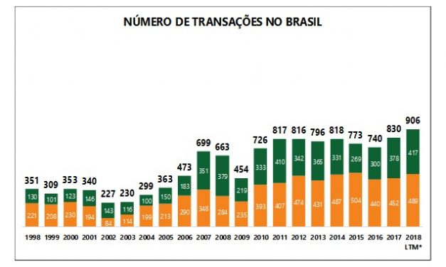 2018, O ANO DAS FUSÕES E AQUISIÇÕES (M&A) NO BRASIL