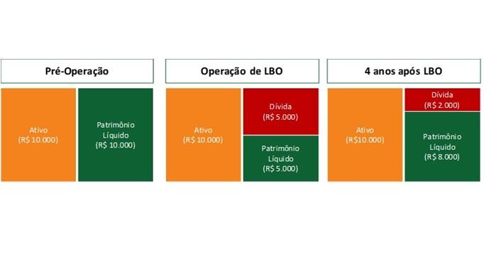LBO: OPERAÇÕES DE LEVERAGED BUYOUT