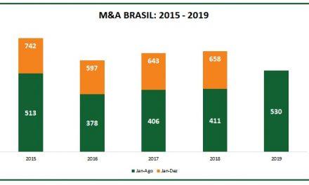 BRASIL: UMA RETROSPECTIVA DE 2019 E O QUE ESPERAR PARA 2020